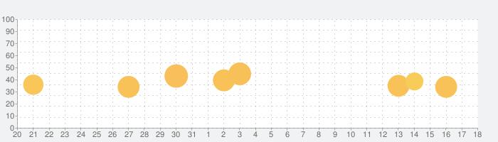 Explain Everything Whiteboardの話題指数グラフ(9月18日(金))