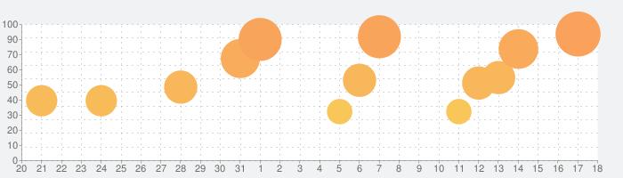 ベリーリトルナイトメアの話題指数グラフ(9月18日(土))