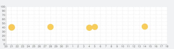 口座開設アプリの話題指数グラフ(1月18日(月))