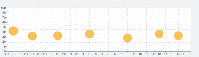 発音図鑑 - 英語発音のメカニズムが3D映像でわかる!の話題指数グラフ(1月18日(月))