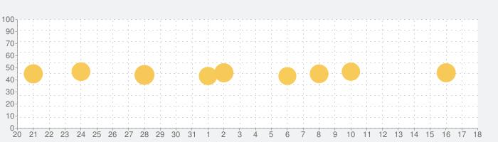 Flo (フロー) 生理健康 管理アプリ・ 排卵日予測の話題指数グラフ(4月18日(日))