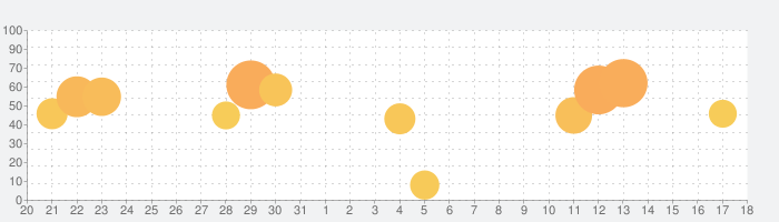 EPARKアプリの話題指数グラフ(9月18日(金))