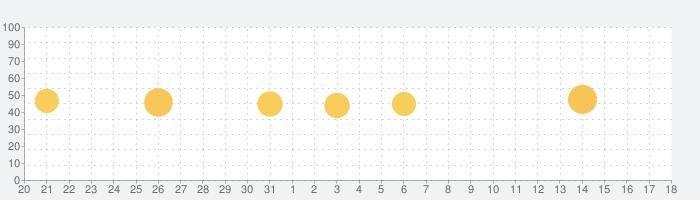 モザイク ぼかし & モザイク加工アプリの話題指数グラフ(9月18日(金))