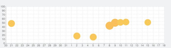 ソフィ -生理日管理&生理不調ケアの話題指数グラフ(1月18日(月))