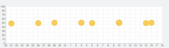 GuitarTuna: ギターチューナーの話題指数グラフ(9月18日(土))