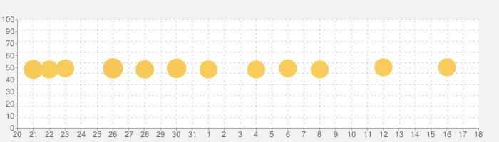 Liveダイナミック壁紙&4Kきれいなテーマの話題指数グラフ(1月18日(月))