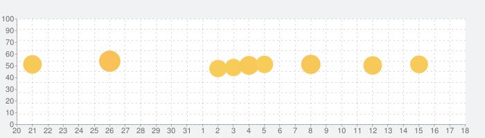 EPARKデジタル診察券の話題指数グラフ(1月18日(月))