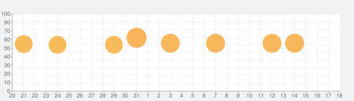 常夏プールパレスの話題指数グラフ(2月18日(火))