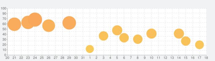 kirakira+の話題指数グラフ(9月18日(土))