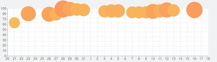 ドラゴンボールZ ドッカンバトルの話題指数グラフ(9月18日(土))