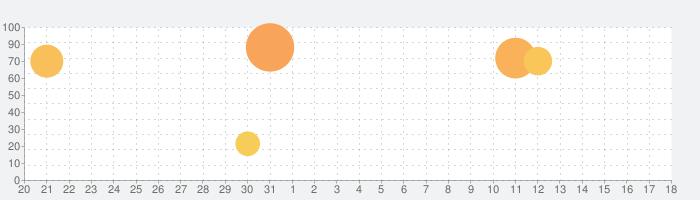 この素晴らしい世界に祝福を!ファンタスティックデイズの話題指数グラフ(4月18日(日))