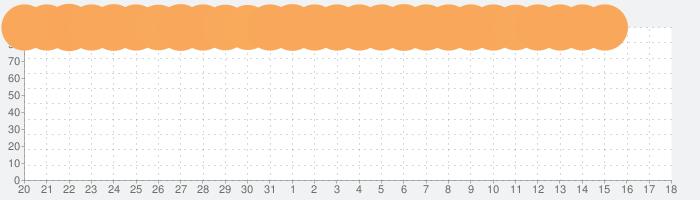 放置少女 〜百花繚乱の萌姫たちの話題指数グラフ(4月18日(日))