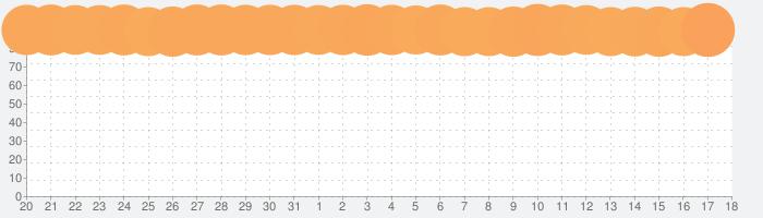 LINEの話題指数グラフ(4月18日(日))