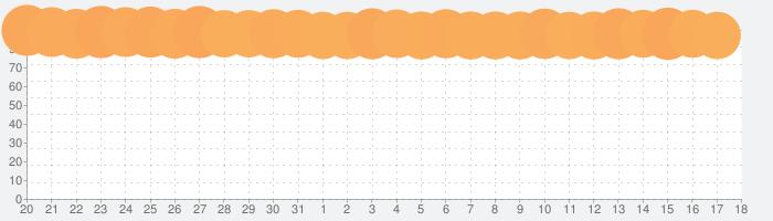 Google マップ -  乗換案内 & グルメの話題指数グラフ(9月18日(土))