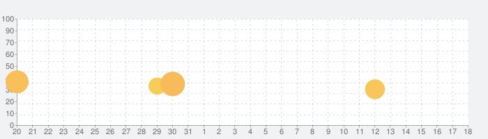 バロックシンドローム BAROQUE SYNDROMEの話題指数グラフ(9月18日(金))