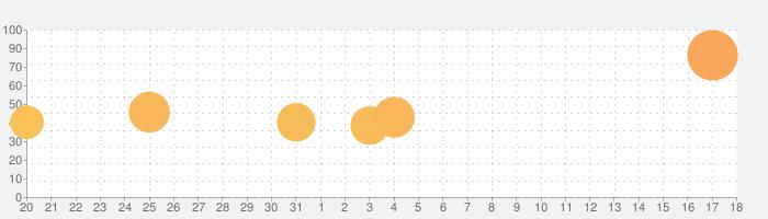 Human Resource Machineの話題指数グラフ(2月18日(火))