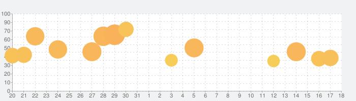Hole.ioの話題指数グラフ(9月18日(土))