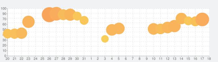 タウンシップ (Township)の話題指数グラフ(9月18日(土))