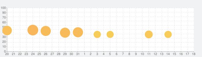 Brain Test2:ひっかけ物語の話題指数グラフ(9月18日(土))