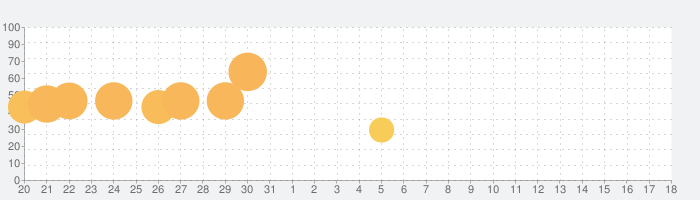 Crowd Cityの話題指数グラフ(9月18日(土))