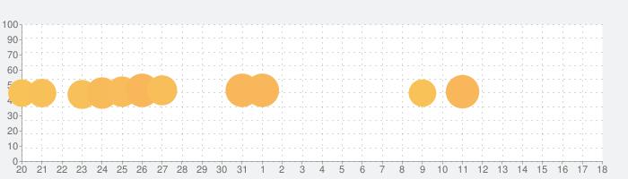 ミニオンラッシュ: 「怪盗グルー」公式ゲームの話題指数グラフ(4月18日(日))