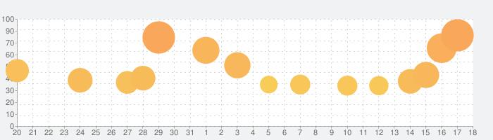 ナイト・アンド・ドラゴン2 - 狂乱の時代 -の話題指数グラフ(9月18日(土))