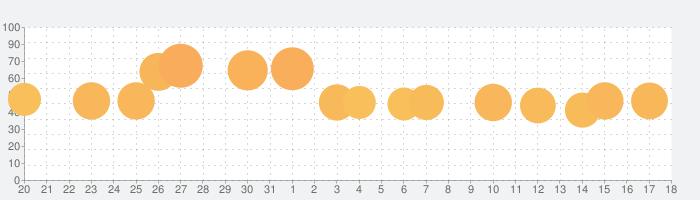 UNO!™の話題指数グラフ(2月18日(火))