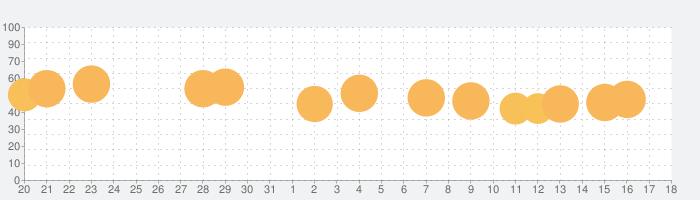 UNO!™の話題指数グラフ(4月18日(日))