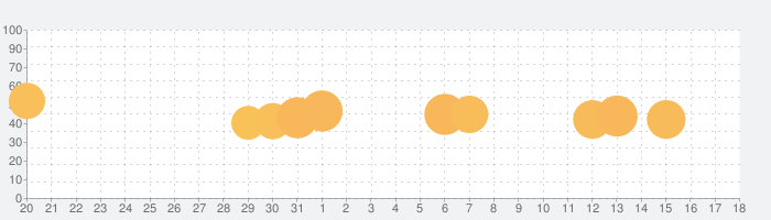 ホテルエンパイヤタイクーン;放置;ゲームの話題指数グラフ(2月18日(火))