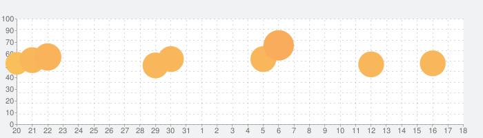 脱出!ぴえん病棟の話題指数グラフ(9月18日(金))