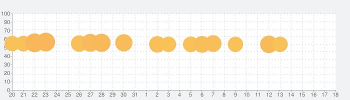 将棋アプリ 百鍛将棋 -初心者でも楽しく遊べる本格ゲーム-の話題指数グラフ(4月18日(日))