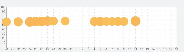 ピアノタイルステージ 「ピアノタイル」の日本版。大人気無料リズムゲーム「ピアステ」は音ゲーの決定版の話題指数グラフ(4月18日(日))