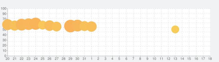LINE Camera - 写真編集 & オシャレ加工の話題指数グラフ(4月18日(日))