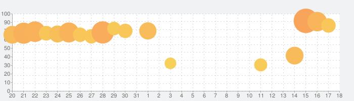 サマナーズウォー: Sky Arenaの話題指数グラフ(9月18日(土))