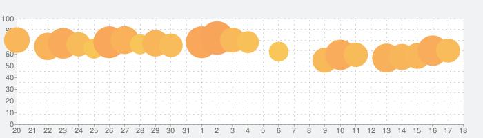STRIPE CLUB|ストライプクラブ公式ファッション通販の話題指数グラフ(1月18日(月))