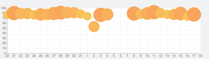 成り上がり-華と武の戦国の話題指数グラフ(9月18日(土))