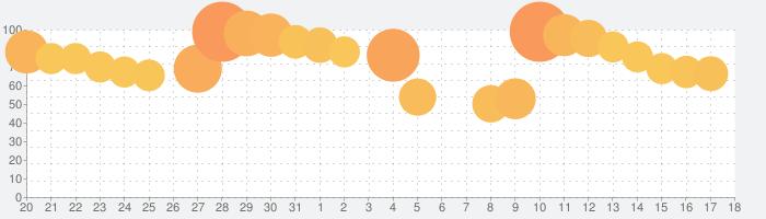 ロマンシング サガ リ・ユニバースの話題指数グラフ(9月18日(土))