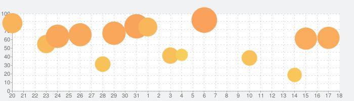 オービス警報 - オービス/速度取締り&渋滞の話題指数グラフ(9月18日(土))