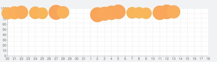 フィッシュダム(Fishdom)の話題指数グラフ(9月18日(土))