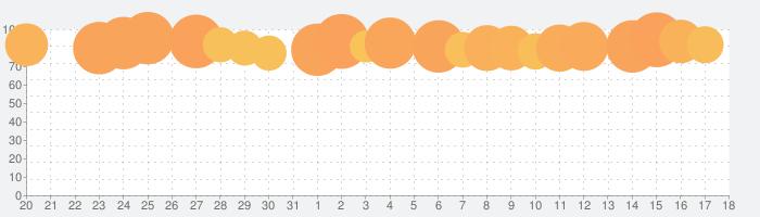 Muse Dashの話題指数グラフ(9月18日(土))