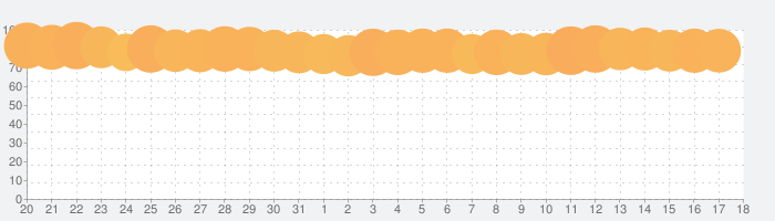 Spotify: お気に入りの音楽やポッドキャストを聴くの話題指数グラフ(9月18日(土))
