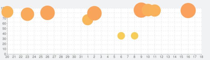 eFootball ウイニングイレブン 2021の話題指数グラフ(9月18日(土))