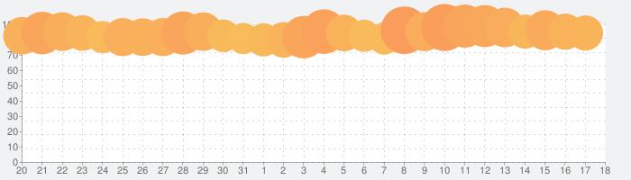 マクドナルドの話題指数グラフ(9月18日(土))
