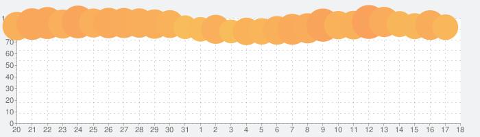 スマートニュースの話題指数グラフ(2月18日(火))