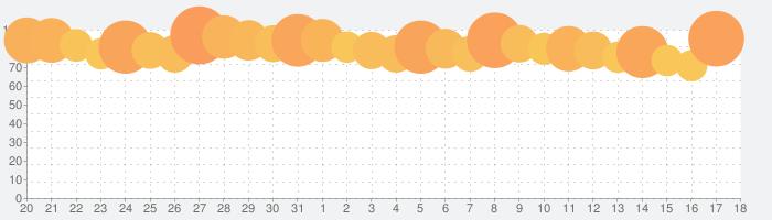 PUBG MOBILEの話題指数グラフ(4月18日(日))