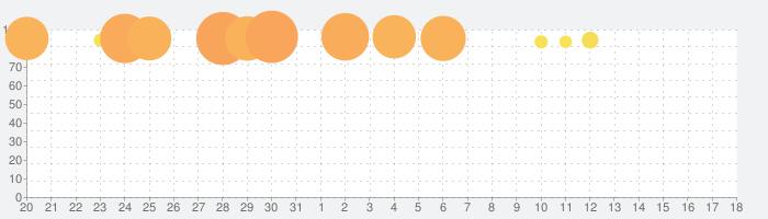 レイトン教授と最後の時間旅行 EXHD for スマートフォンの話題指数グラフ(9月18日(土))