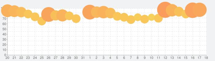 にゃんこ大戦争の話題指数グラフ(4月18日(日))