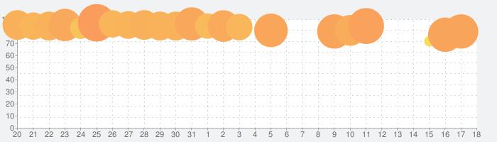 Toca Kitchen 2の話題指数グラフ(4月18日(日))