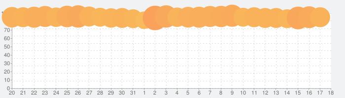 ホームスケイプ (Homescapes)の話題指数グラフ(2月18日(火))