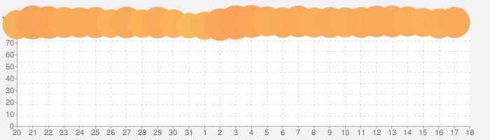 マフィア・シティ-極道風雲の話題指数グラフ(9月18日(土))
